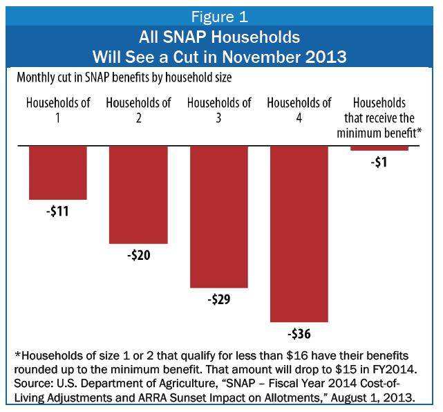 Image: snap beneift reduction by family size